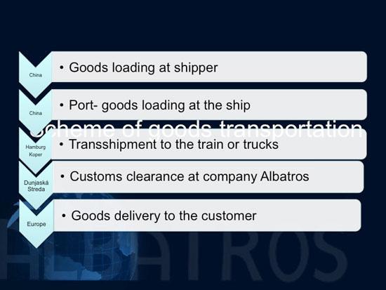 logistics-scheme